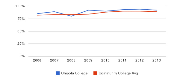 Chipola College % Students Receiving Some Financial Aid&nbsp(2006-2013)