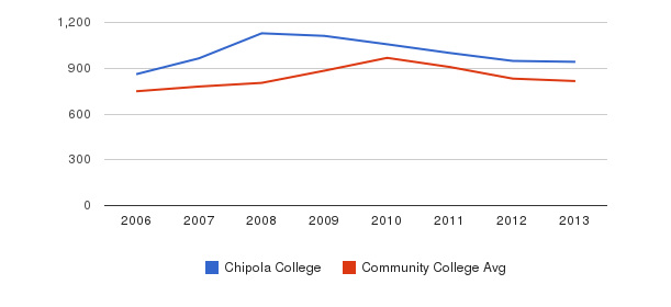 Chipola College Full-Time Students&nbsp(2006-2013)