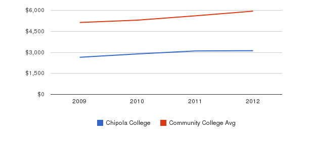 Chipola College In-State Tuition Fees&nbsp(2009-2012)