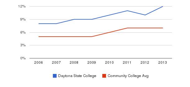 Daytona State College Hispanic&nbsp(2006-2013)