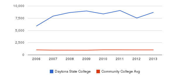 Daytona State College Part-Time Students&nbsp(2006-2013)