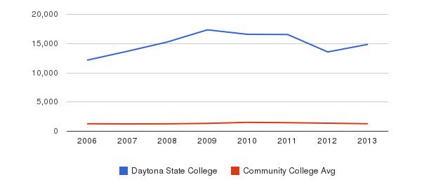 Daytona State College Total Enrollment&nbsp(2006-2013)