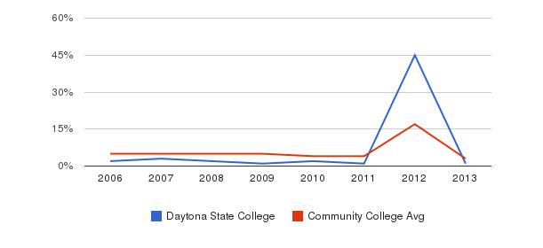 Daytona State College Unknown&nbsp(2006-2013)