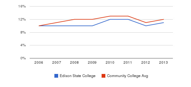 Edison State College Black&nbsp(2006-2013)