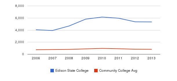 Edison State College Full-Time Students&nbsp(2006-2013)