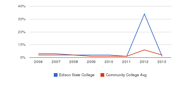 Edison State College non_resident&nbsp(2006-2013)