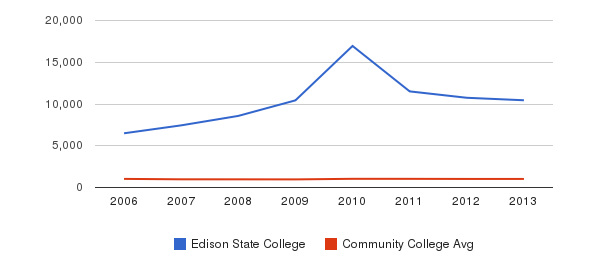 Edison State College Part-Time Students&nbsp(2006-2013)