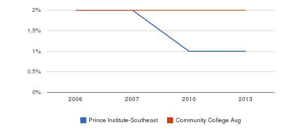 Prince Institute-Southeast Asian&nbsp(2006-2013)