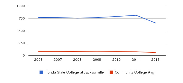 Florida State College at Jacksonville Total Faculty&nbsp(2006-2013)
