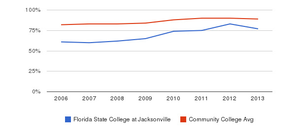 Florida State College at Jacksonville % Students Receiving Some Financial Aid&nbsp(2006-2013)