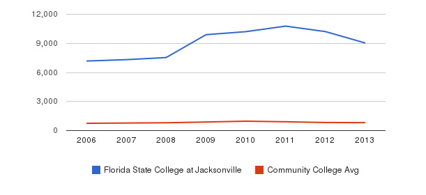 Florida State College at Jacksonville Full-Time Students&nbsp(2006-2013)