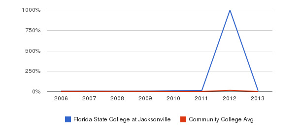 Florida State College at Jacksonville Unknown&nbsp(2006-2013)