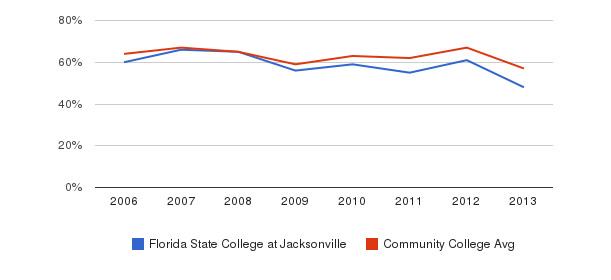 Florida State College at Jacksonville White&nbsp(2006-2013)
