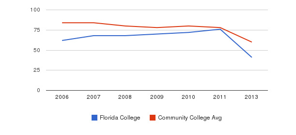 Florida College Total Faculty&nbsp(2006-2013)
