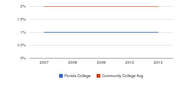 Florida College Asian&nbsp(2007-2013)