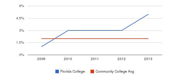 Florida College More&nbsp(2009-2013)