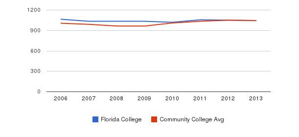 Florida College sat total&nbsp(2006-2013)