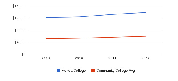 Florida College In-State Tuition Fees&nbsp(2009-2012)