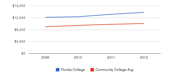 Florida College Out-State Tuition Fees&nbsp(2009-2012)