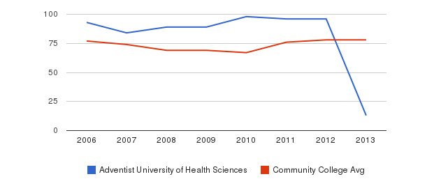 Adventist University of Health Sciences Percent Admitted&nbsp(2006-2013)