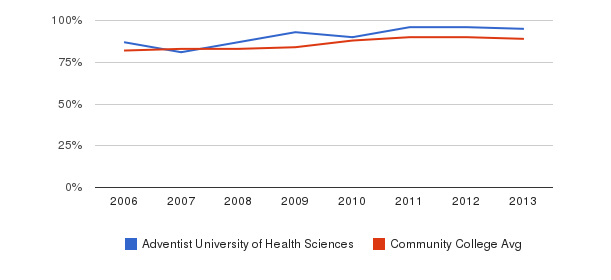 Adventist University of Health Sciences % Students Receiving Some Financial Aid&nbsp(2006-2013)