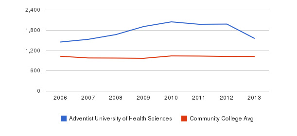 Adventist University of Health Sciences Part-Time Students&nbsp(2006-2013)