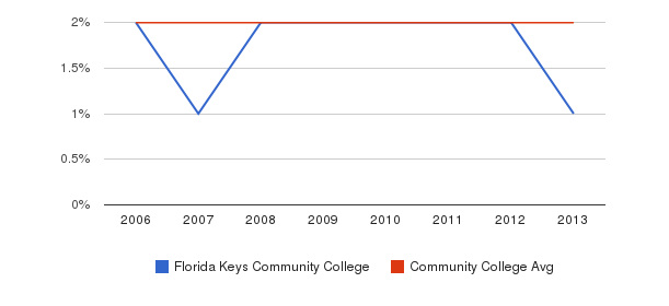 Florida Keys Community College Asian&nbsp(2006-2013)