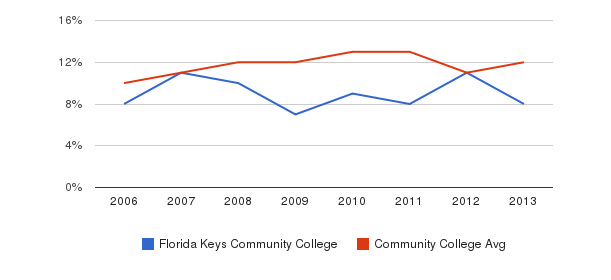 Florida Keys Community College Black&nbsp(2006-2013)