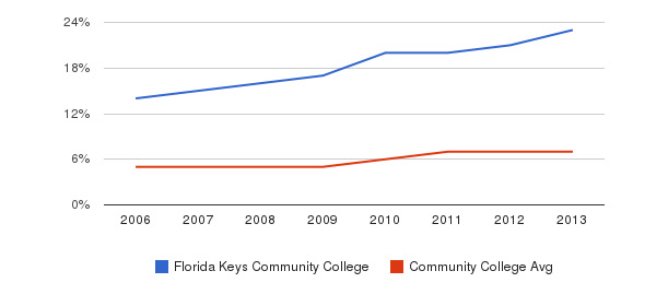 Florida Keys Community College Hispanic&nbsp(2006-2013)