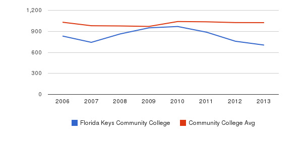 Florida Keys Community College Part-Time Students&nbsp(2006-2013)