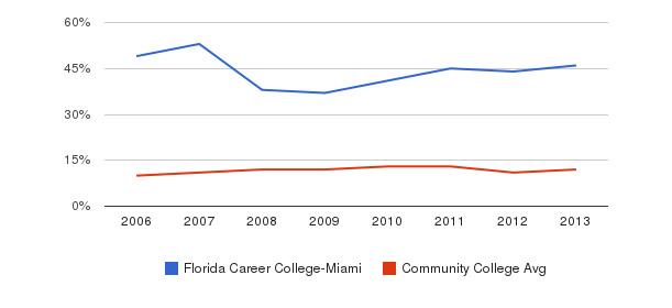 Florida Career College-Miami Black&nbsp(2006-2013)