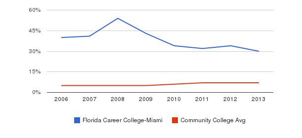 Florida Career College-Miami Hispanic&nbsp(2006-2013)