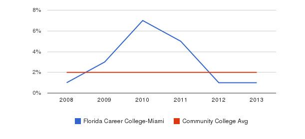 Florida Career College-Miami More&nbsp(2008-2013)