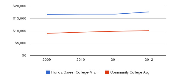 Florida Career College-Miami Out-State Tuition Fees&nbsp(2009-2012)