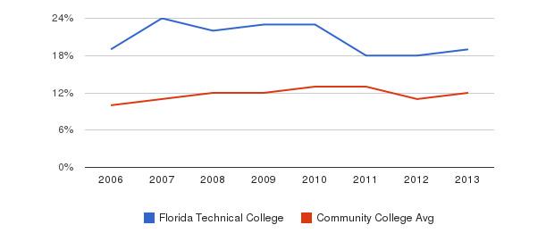Florida Technical College Black&nbsp(2006-2013)