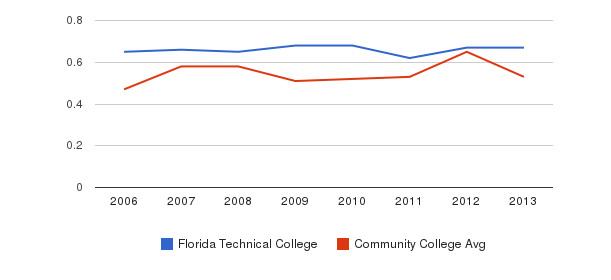 Florida Technical College Diversity Score&nbsp(2006-2013)