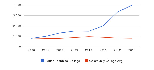 Florida Technical College Full-Time Students&nbsp(2006-2013)