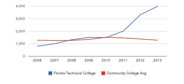 Florida Technical College Total Enrollment&nbsp(2006-2013)