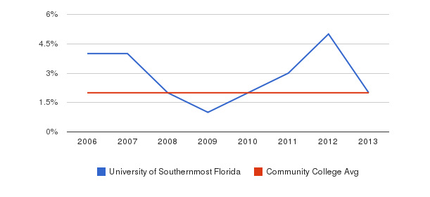 University of Southernmost Florida Asian&nbsp(2006-2013)