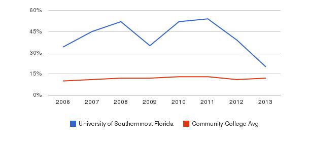 University of Southernmost Florida Black&nbsp(2006-2013)