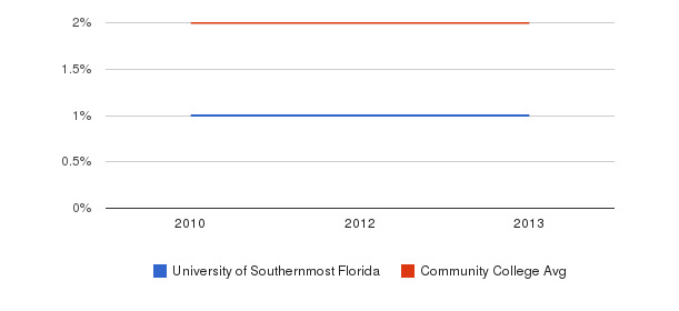 University of Southernmost Florida More&nbsp(2010-2013)