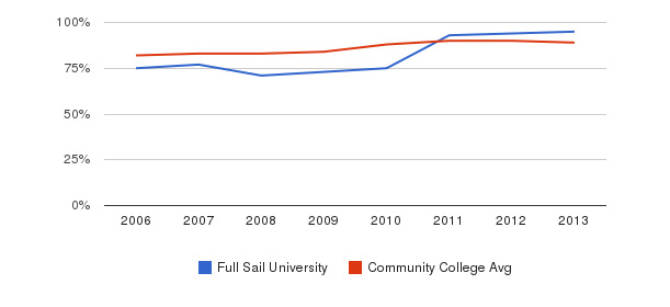 Full Sail University % Students Receiving Some Financial Aid&nbsp(2006-2013)