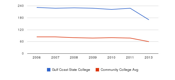 Gulf Coast State College Total Faculty&nbsp(2006-2013)