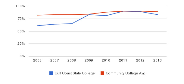 Gulf Coast State College % Students Receiving Some Financial Aid&nbsp(2006-2013)