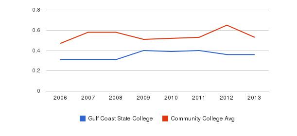 Gulf Coast State College Diversity Score&nbsp(2006-2013)
