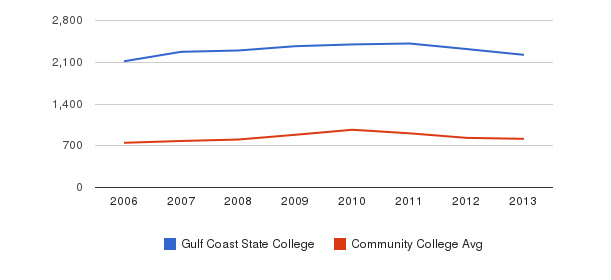 Gulf Coast State College Full-Time Students&nbsp(2006-2013)