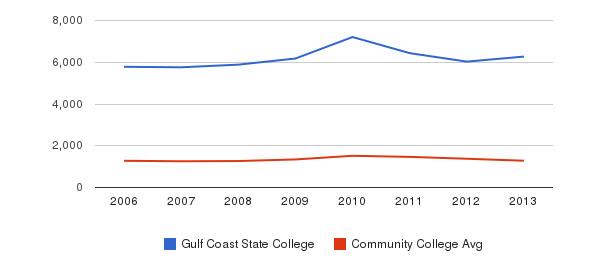 Gulf Coast State College Total Enrollment&nbsp(2006-2013)