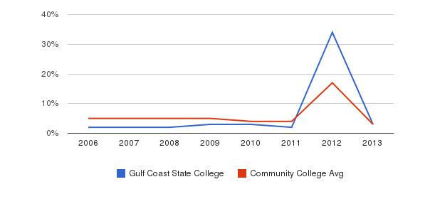 Gulf Coast State College Unknown&nbsp(2006-2013)