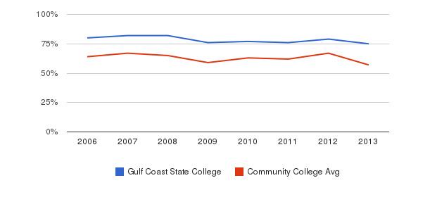 Gulf Coast State College White&nbsp(2006-2013)