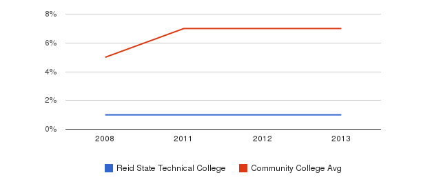 Reid State Technical College Hispanic&nbsp(2008-2013)